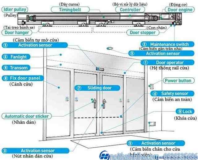 Cấu tạo cơ bản của bộ cửa tự động bệnh viện