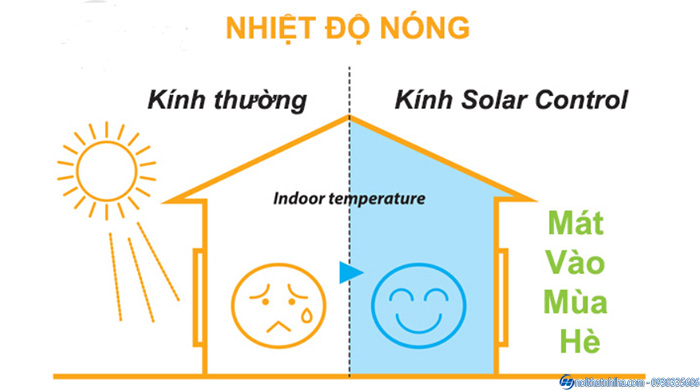 Cơ chế kính tiết kiệm năng lượng Solar Control