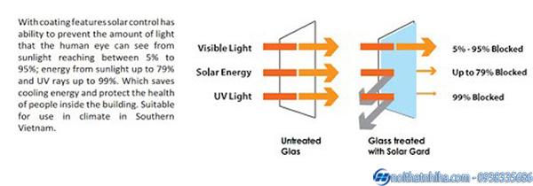Thông số kỹ thuật của kính Solar Control