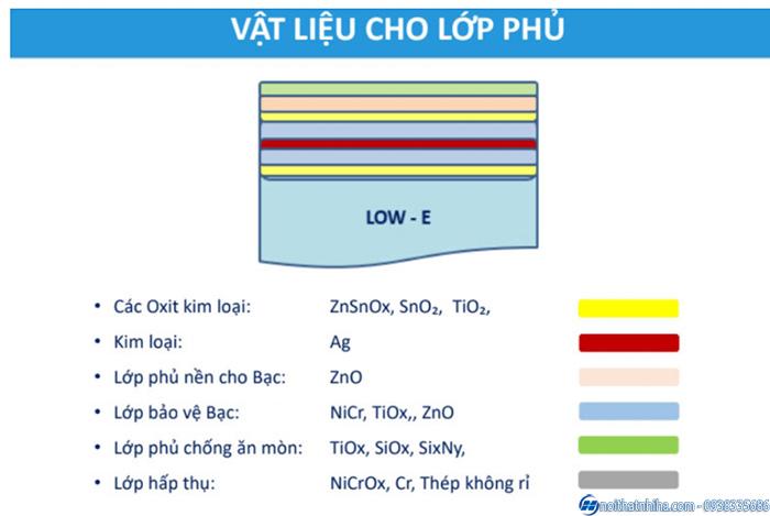 Cấu tạo hóa học của kính Low – e