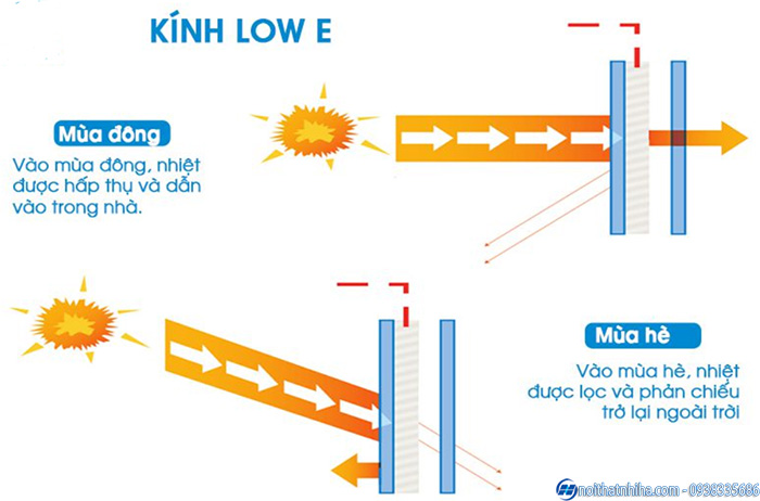 Nguyên lý hoạt động của kính Low – e