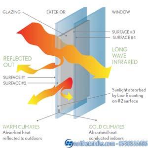 kinh tiet kiem nang luong kính tiết kiệm năng lượng